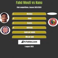 Fahd Moufi vs Nanu h2h player stats