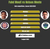Fahd Moufi vs Nelson Monte h2h player stats
