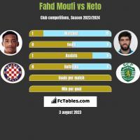 Fahd Moufi vs Neto h2h player stats