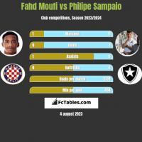Fahd Moufi vs Philipe Sampaio h2h player stats