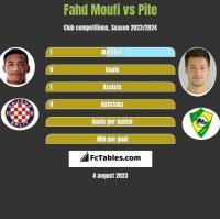 Fahd Moufi vs Pite h2h player stats