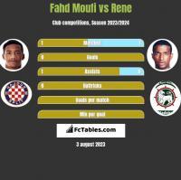 Fahd Moufi vs Rene h2h player stats