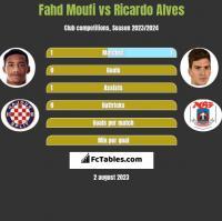Fahd Moufi vs Ricardo Alves h2h player stats