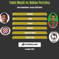 Fahd Moufi vs Ruben Ferreira h2h player stats