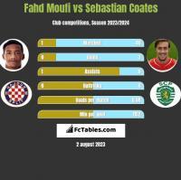 Fahd Moufi vs Sebastian Coates h2h player stats