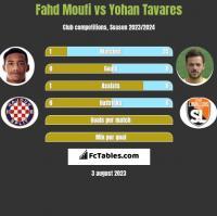 Fahd Moufi vs Yohan Tavares h2h player stats