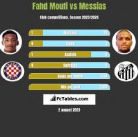 Fahd Moufi vs Messias h2h player stats