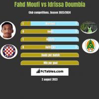 Fahd Moufi vs Idrissa Doumbia h2h player stats