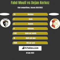 Fahd Moufi vs Dejan Kerkez h2h player stats