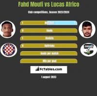 Fahd Moufi vs Lucas Africo h2h player stats