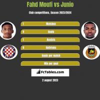 Fahd Moufi vs Junio h2h player stats