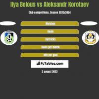 Ilya Belous vs Aleksandr Korotaev h2h player stats
