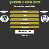 Ilya Belous vs Dmitri Barkov h2h player stats