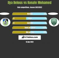 Ilya Belous vs Konate Mohamed h2h player stats