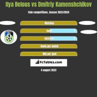 Ilya Belous vs Dmitriy Kamenshchikov h2h player stats