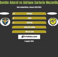 Davide Adorni vs Adriano Sartorio Mezavilla h2h player stats