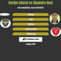 Davide Adorni vs Aleandro Rosi h2h player stats