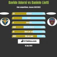 Davide Adorni vs Daniele Liotti h2h player stats