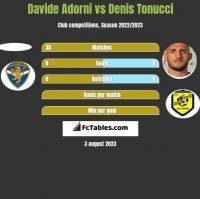 Davide Adorni vs Denis Tonucci h2h player stats