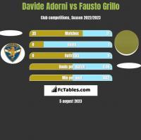 Davide Adorni vs Fausto Grillo h2h player stats