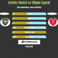Davide Adorni vs Filippo Sgarbi h2h player stats