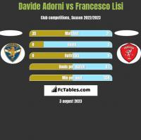 Davide Adorni vs Francesco Lisi h2h player stats