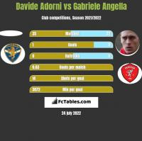 Davide Adorni vs Gabriele Angella h2h player stats