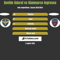 Davide Adorni vs Gianmarco Ingrosso h2h player stats