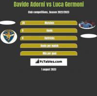 Davide Adorni vs Luca Germoni h2h player stats
