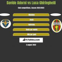 Davide Adorni vs Luca Ghiringhelli h2h player stats