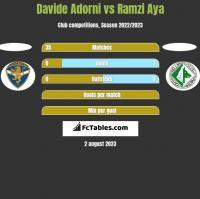 Davide Adorni vs Ramzi Aya h2h player stats
