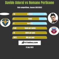 Davide Adorni vs Romano Perticone h2h player stats
