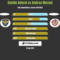 Davide Adorni vs Andrea Meroni h2h player stats