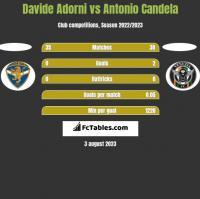 Davide Adorni vs Antonio Candela h2h player stats