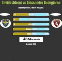 Davide Adorni vs Alessandro Buongiorno h2h player stats