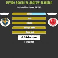Davide Adorni vs Andrew Gravillon h2h player stats