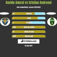 Davide Adorni vs Cristian Andreoni h2h player stats