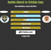 Davide Adorni vs Cristian Cauz h2h player stats