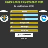 Davide Adorni vs Mardochee Nzita h2h player stats