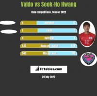 Valdo vs Seok-Ho Hwang h2h player stats