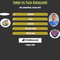 Valdo vs Yuzo Kobayashi h2h player stats