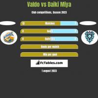 Valdo vs Daiki Miya h2h player stats