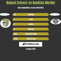 Nahuel Estevez vs Bautista Merlini h2h player stats
