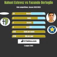 Nahuel Estevez vs Facundo Bertoglio h2h player stats
