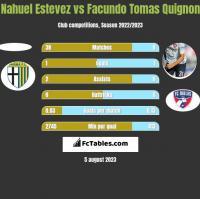 Nahuel Estevez vs Facundo Tomas Quignon h2h player stats