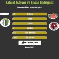 Nahuel Estevez vs Lucas Rodriguez h2h player stats