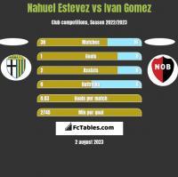Nahuel Estevez vs Ivan Gomez h2h player stats