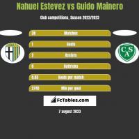 Nahuel Estevez vs Guido Mainero h2h player stats