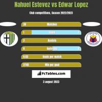 Nahuel Estevez vs Edwar Lopez h2h player stats