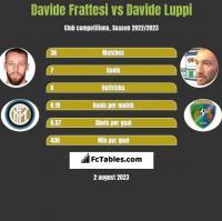 Davide Frattesi vs Davide Luppi h2h player stats